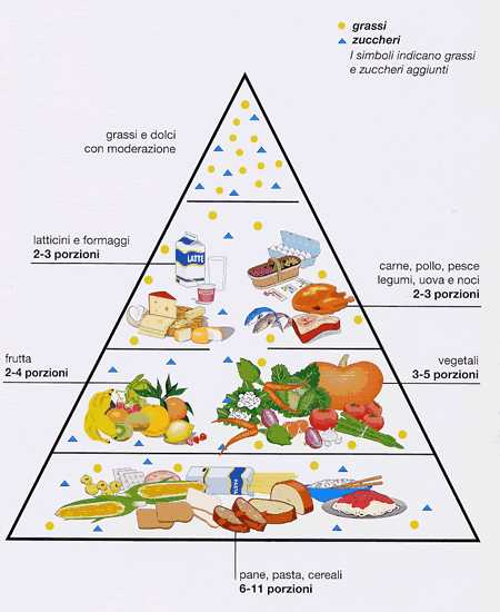 Associazione Alzheimer Riese La Dieta Mediterranea