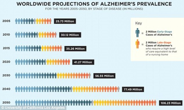 Alzheimer s disease will become a public health crisis by 2050
