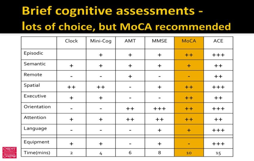 Moca recommended among brief cognitive assessments