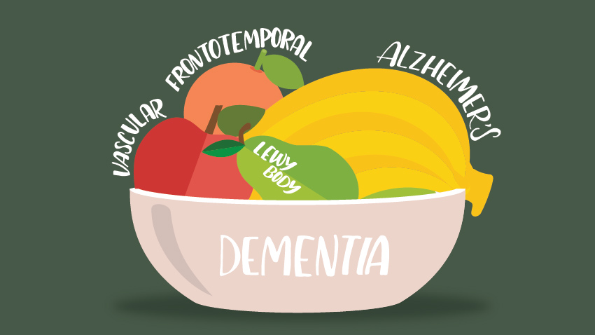 basket with different kinds of dementias