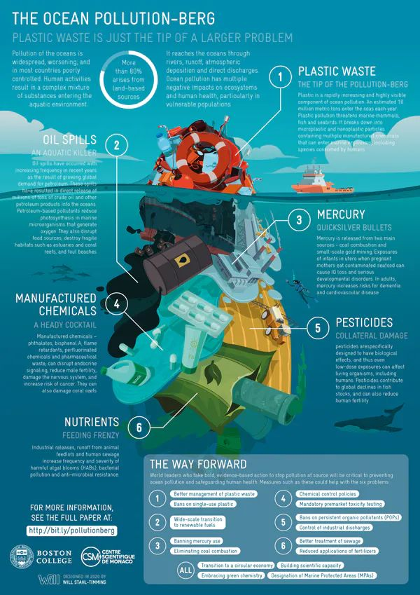 ocean pollution berg