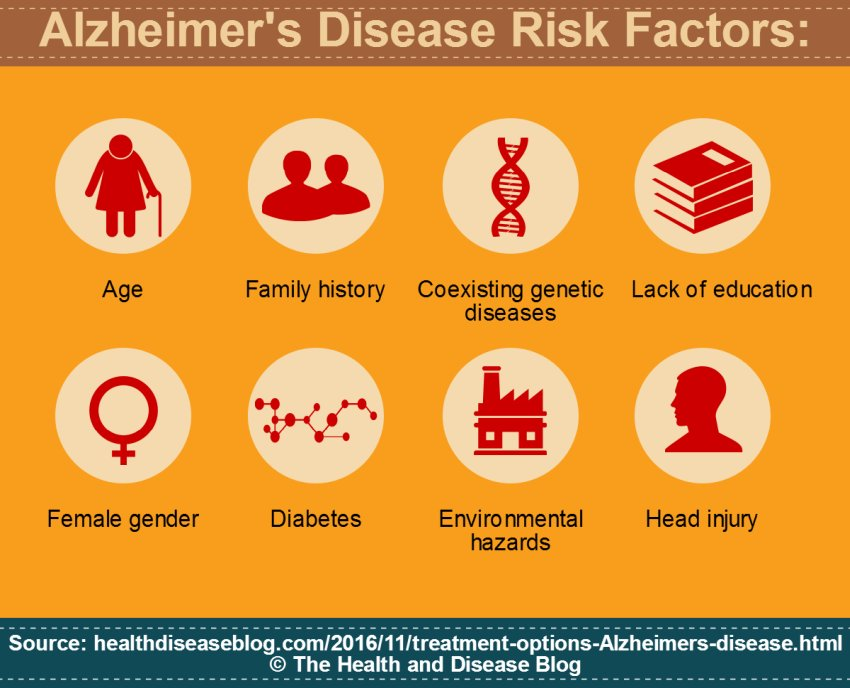 risk factor of alzheimers disease